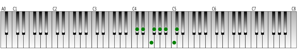 C-sharp Major scale Keyboard figure