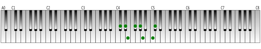 C-sharp harmonic minor scale Keyboard figure
