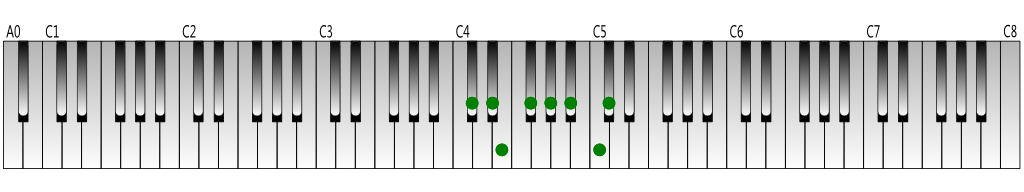 C-sharp melodic minor scale (ascending) Keyboard figure