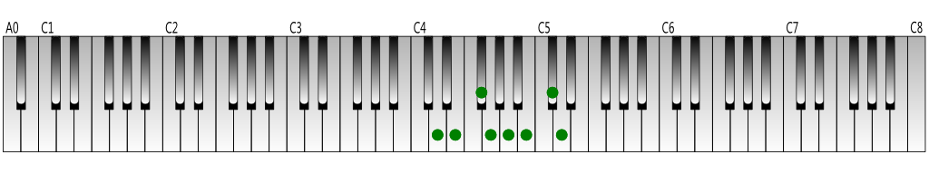 D Major scale Keyboard figure