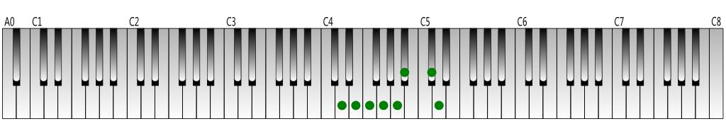D harmonic minor scale Keyboard figure