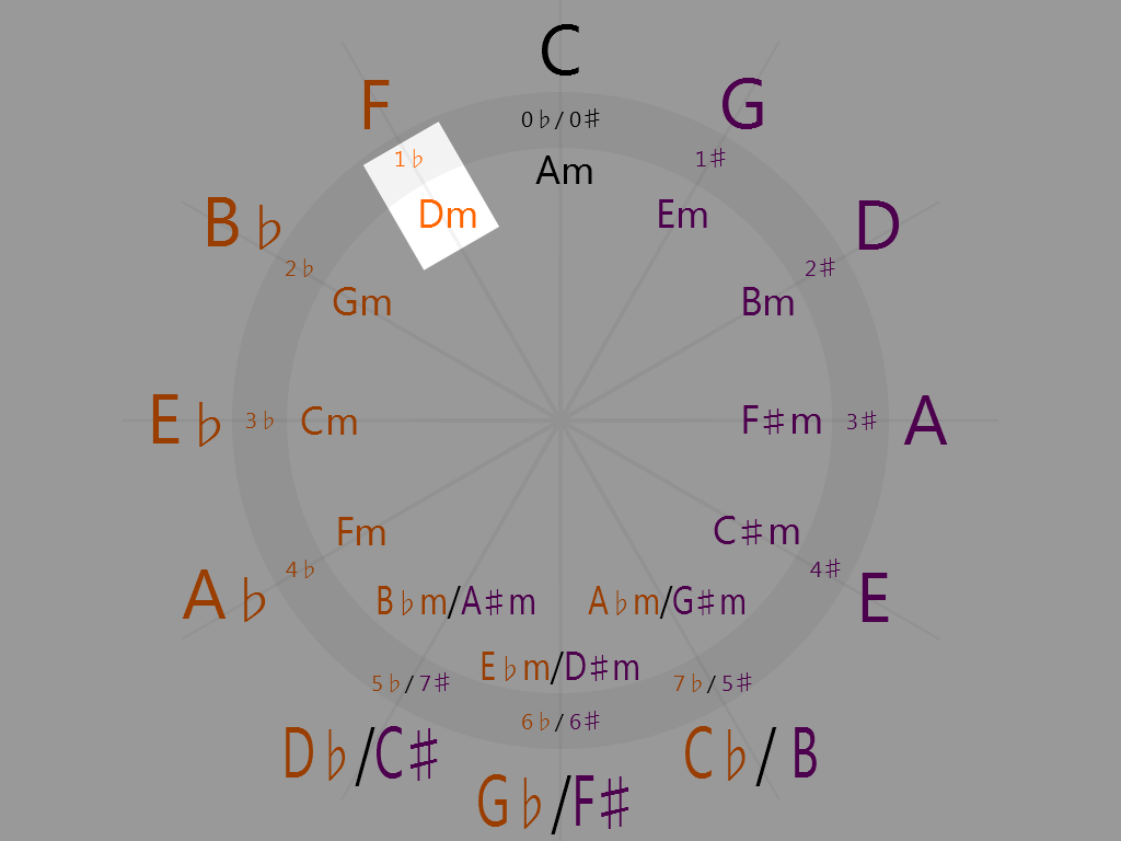 D minor (11 o'clock on the circle of fifths)