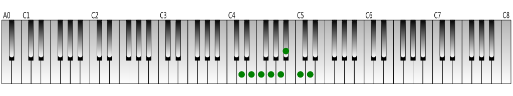 D natural minor scale Keyboard figure