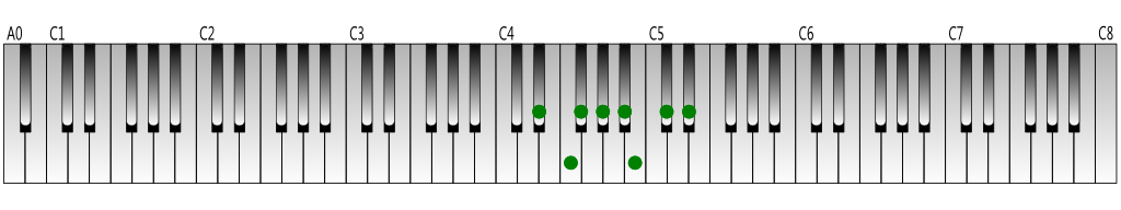 D-sharp natural minor scale Keyboard figure