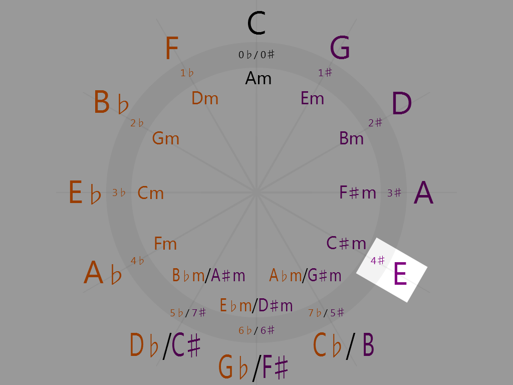E Major (4 o'clock on the circle of fifths)