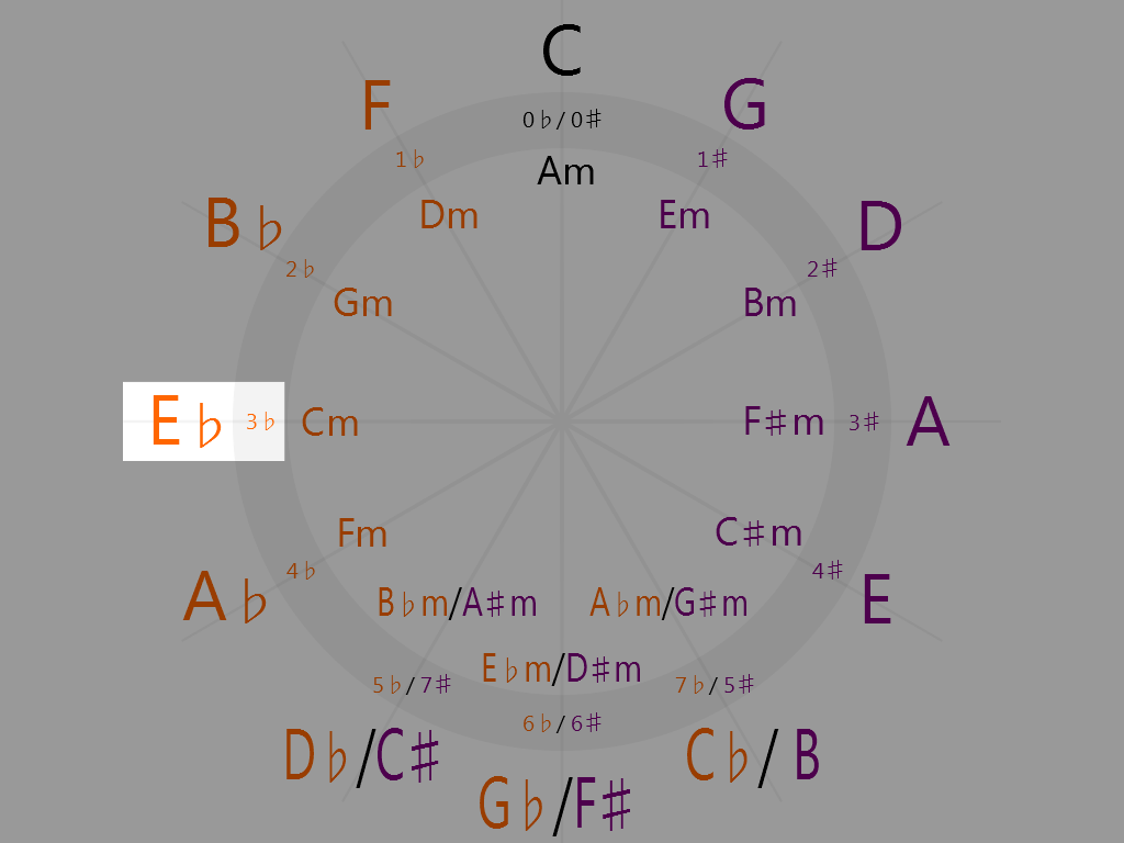 E-flat Major (9 o'clock on the circle of fifths)