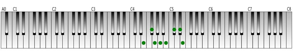 E melodic minor scale (ascending) Keyboard figure