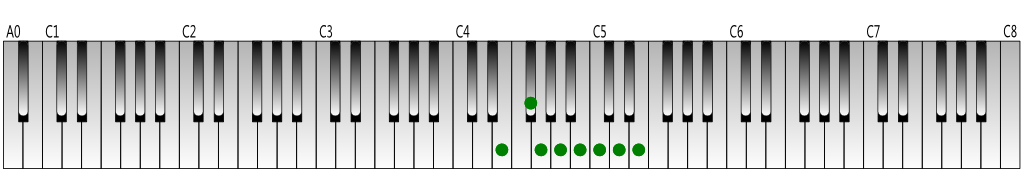 E natural minor scale Keyboard figure