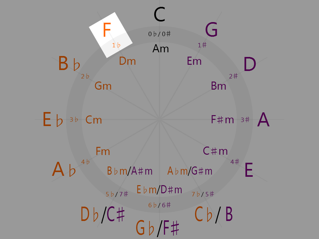 F Major (11 o'clock on the circle of fifths)