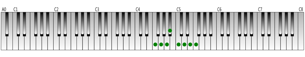 F Major scale Keyboard figure