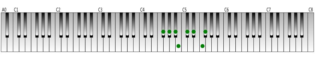 F-sharp Major scale Keyboard figure