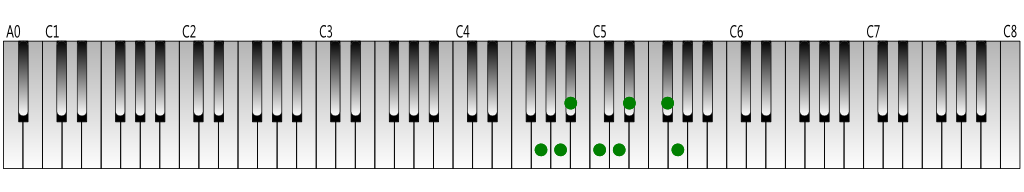 G harmonic minor scale Keyboard figure