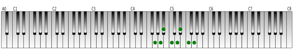 G natural minor scale Keyboard figure