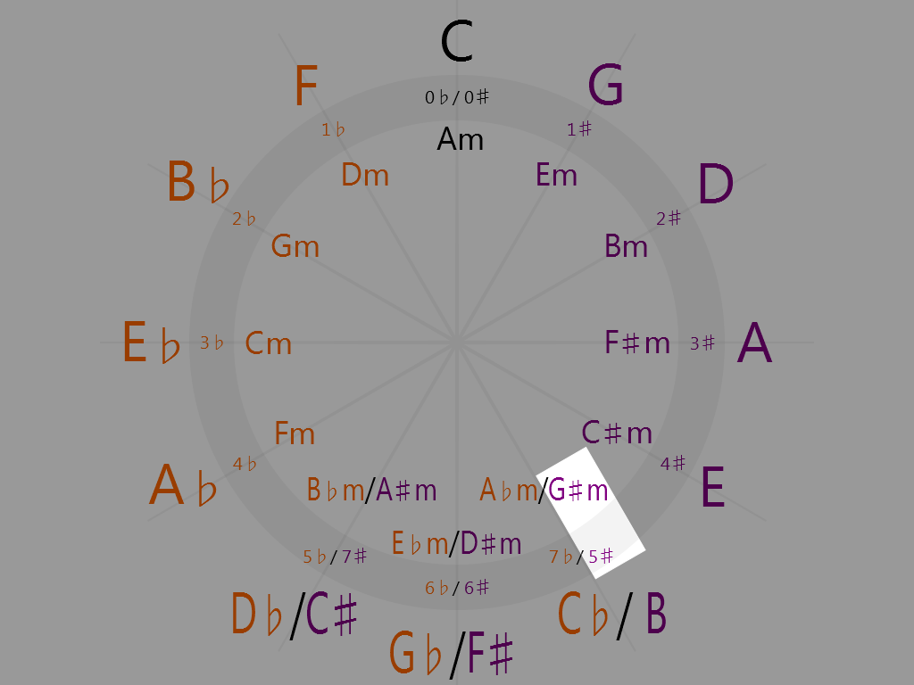 G-sharp minor (5 o'clock on the circle of fifths)