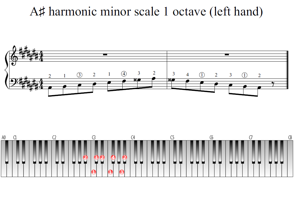Figure 1. Whole view of the A-sharp harmonic minor scale 1 octave (left hand)