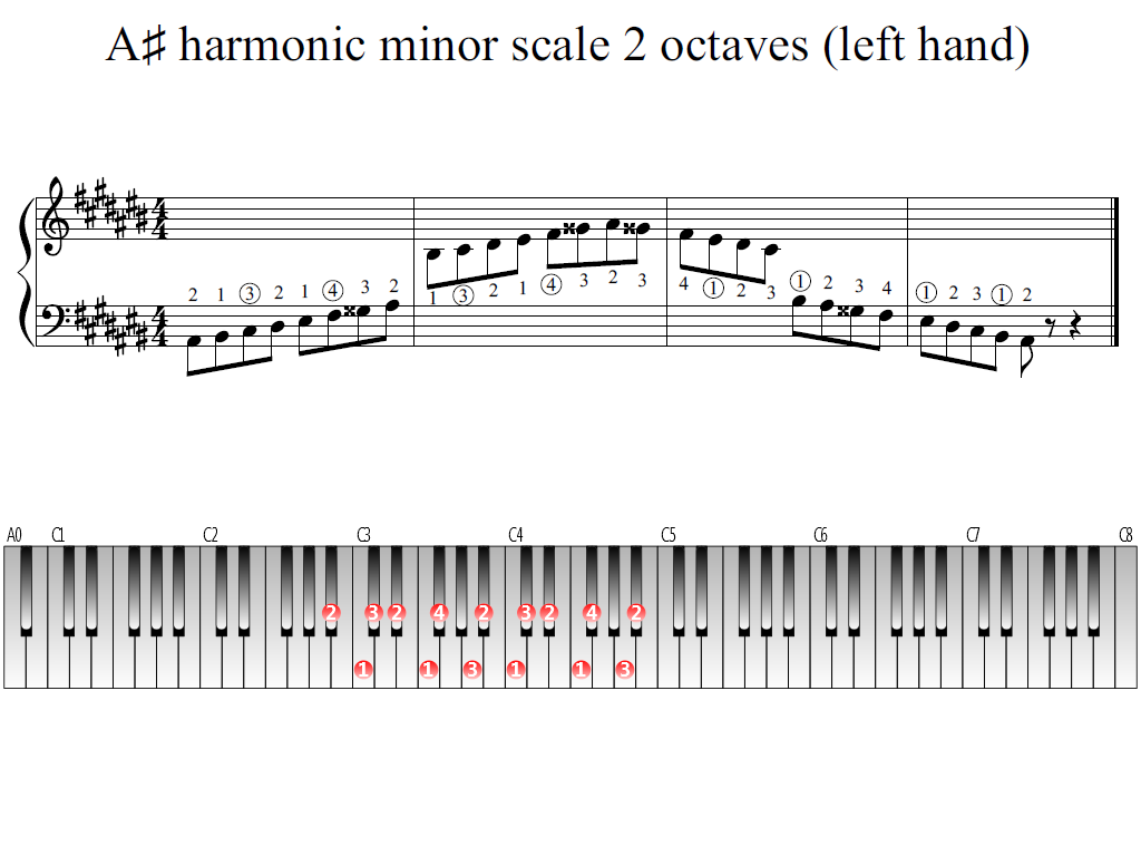 Figure 1. Whole view of the A-sharp harmonic minor scale 2 octaves (left hand)