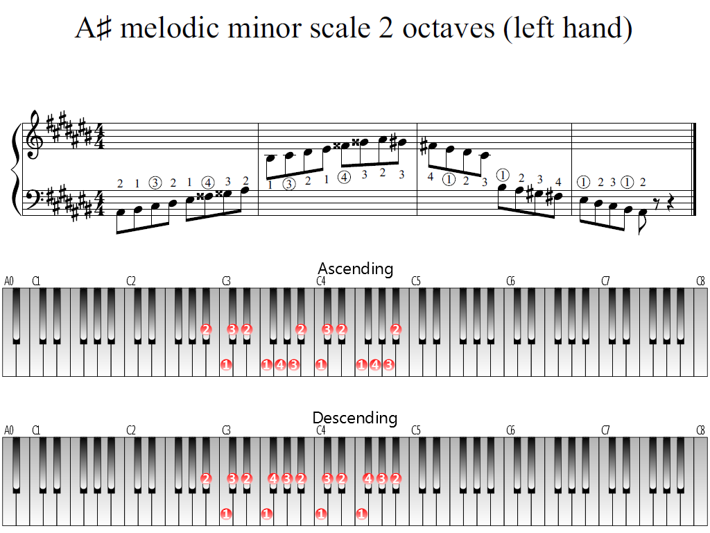 Figure 1. Whole view of the A-sharp melodic minor scale 2 octaves (left hand)