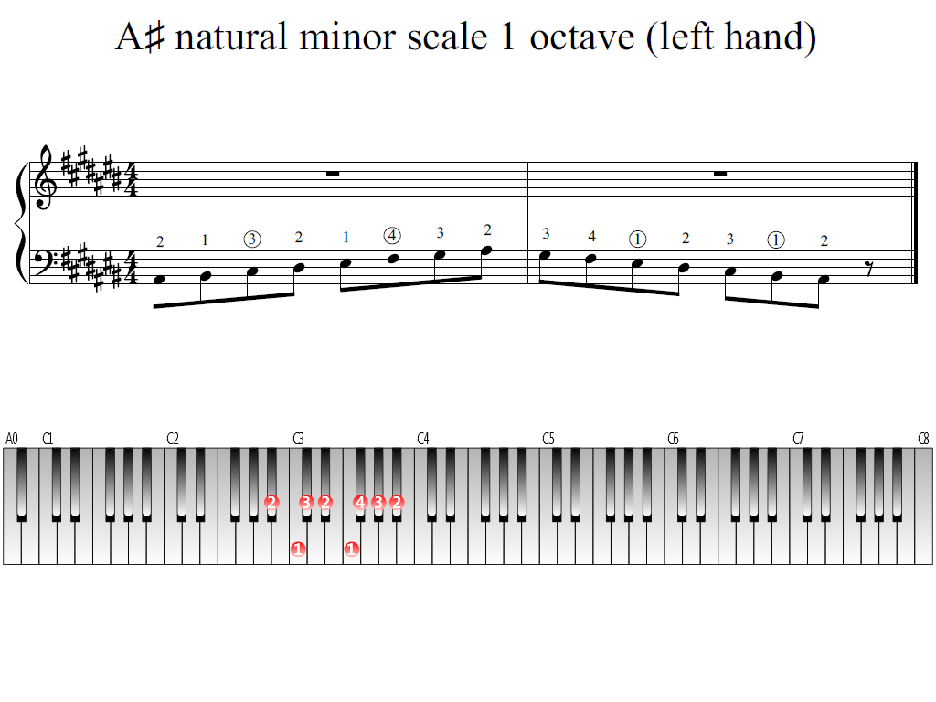 Figure 1. Whole view of the A-sharp natural minor scale 1 octave (left hand)