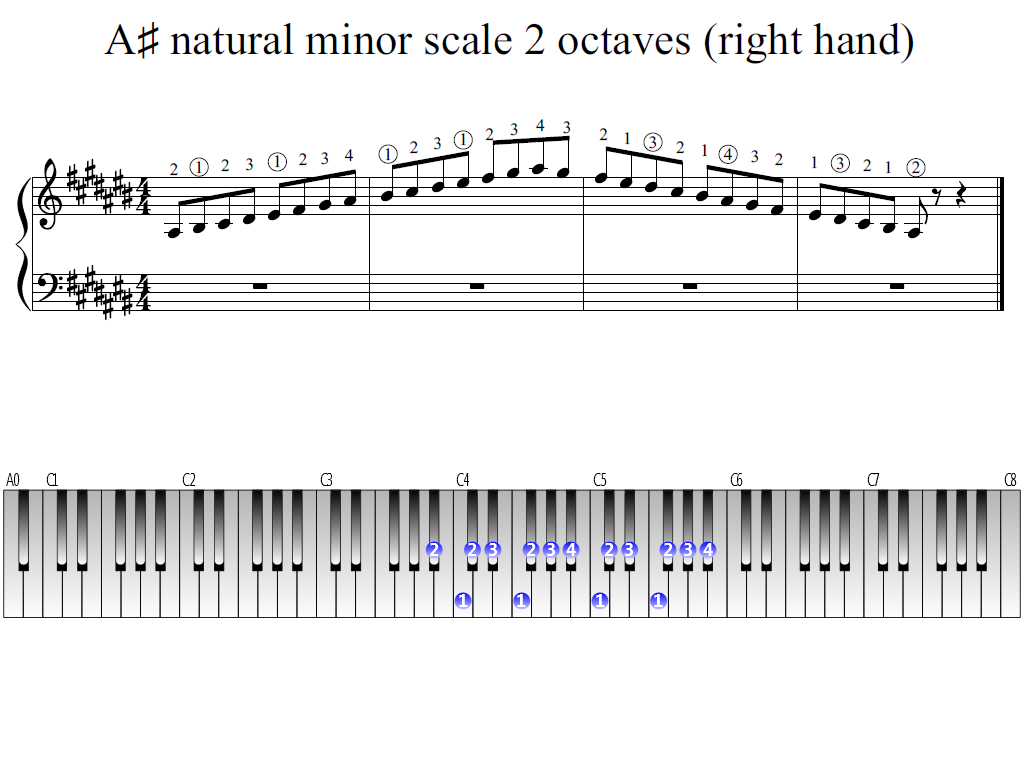 Figure 1. Whole view of the A-sharp natural minor scale 2 octaves (right hand)