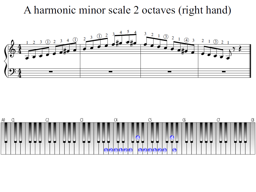 Figure 1. The Whole view of the A harmonic minor scale 2 octaves (right hand)