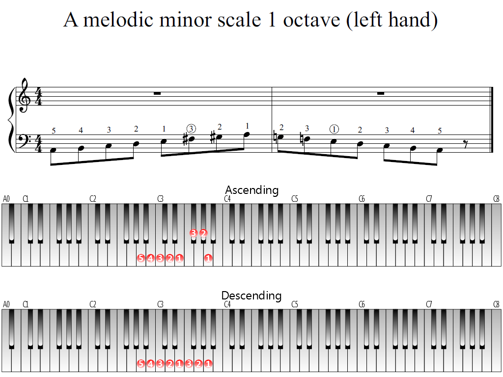 Figure 1. The Whole view of the A melodic minor scale 1 octave (left hand)