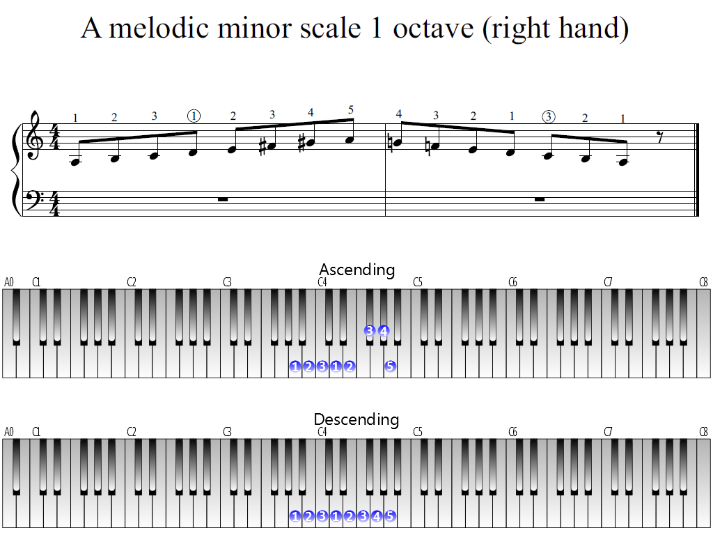 Figure 1. The Whole view of the A melodic minor scale 1 octave (right hand)