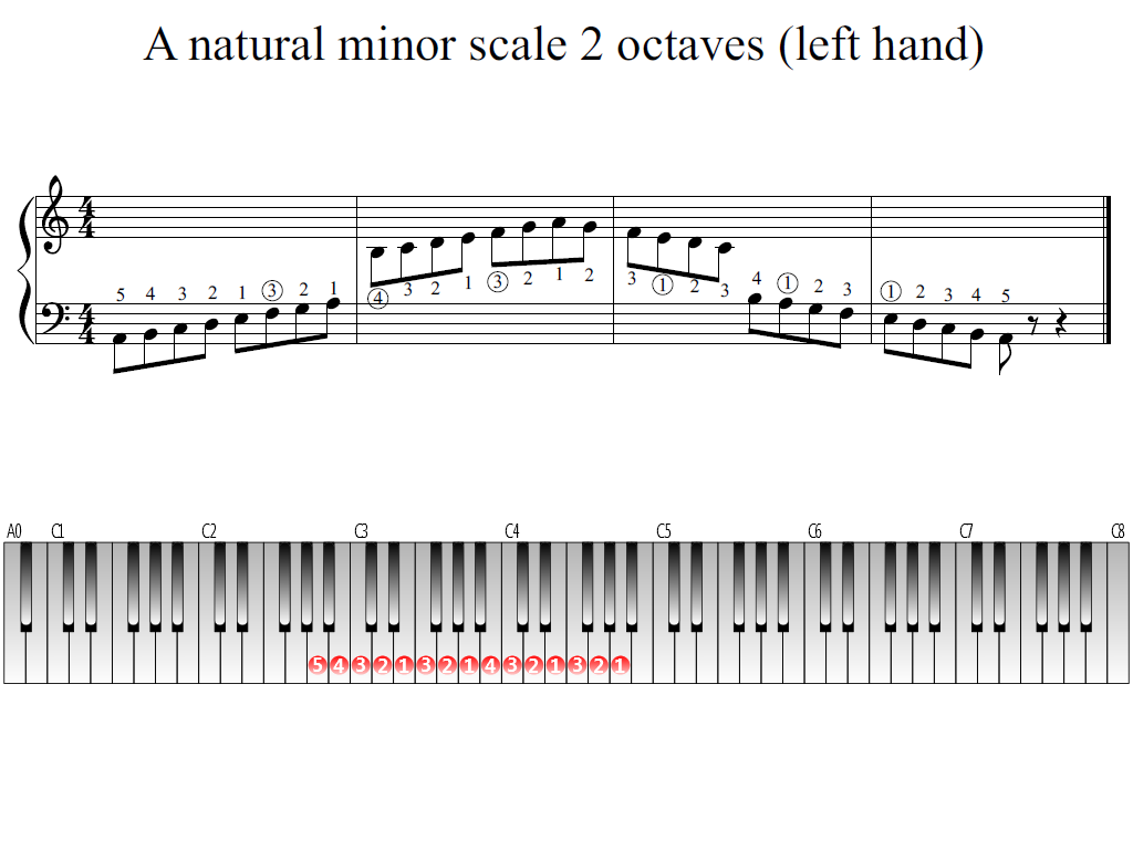 Figure 1. The Whole view of the A natural minor scale 2 octaves (left hand)