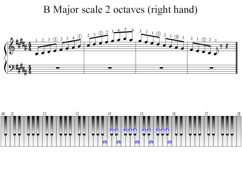 Figure 1. Whole view of the B Major scale 2 octaves (right hand)