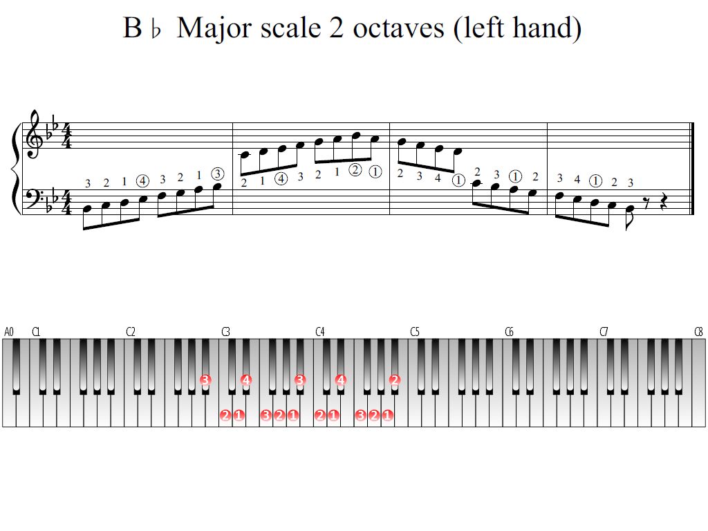 Figure 1. Whole view of the B-flat Major scale 2 octaves (left hand)