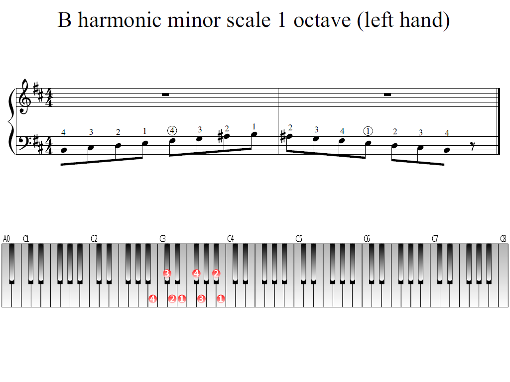 Figure 1. Whole view of the B harmonic minor scale 1 octave (left hand)