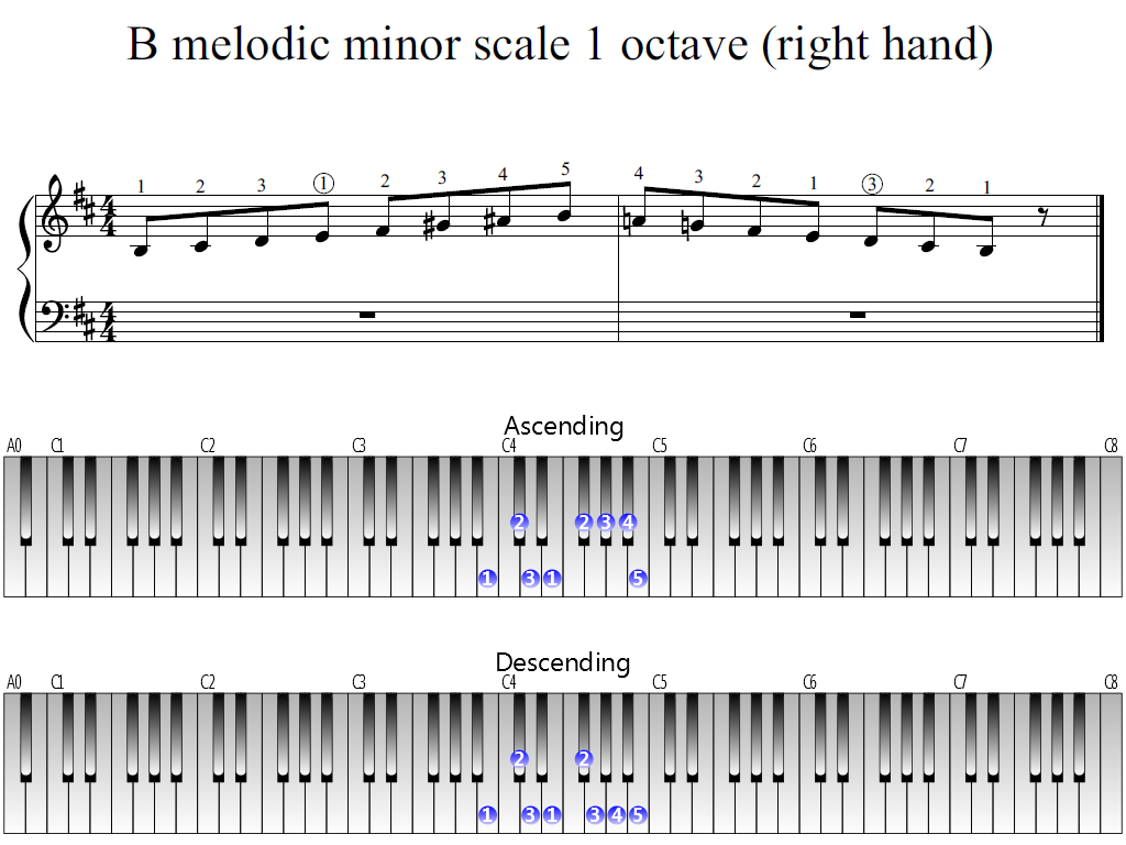 Figure 1. Whole view of the B melodic minor scale 1 octave (right hand)