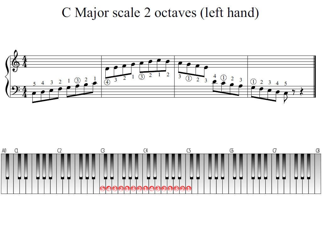 Figure 1. The Whole view of the C Major scale 2 octaves (left hand).