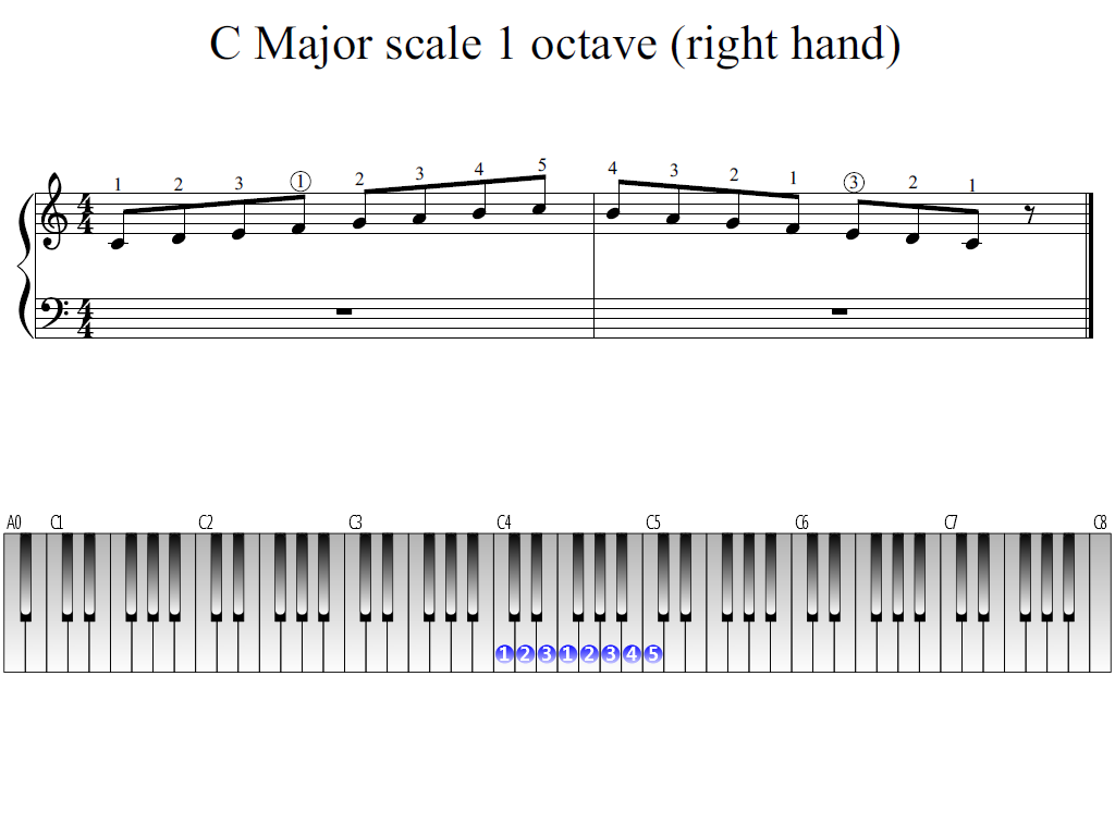 Figure 1. The Whole view of C Major scale 1 octave (right hand)
