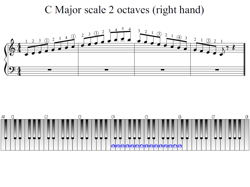 c major scale 2 octaves right hand piano fingering figures