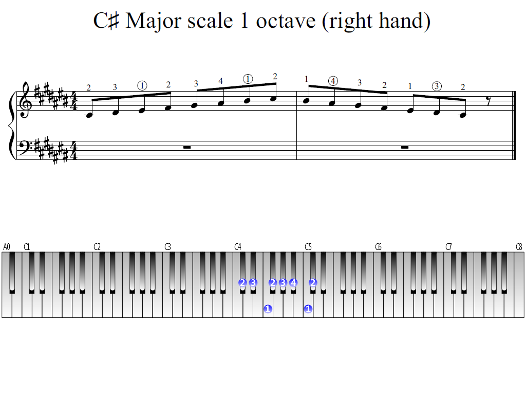Figure 1. Whole view of the C-sharp Major scale 1 octave (right hand)
