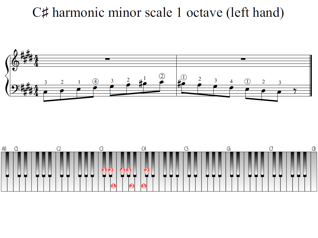 Figure 1. Whole view of the C-sharp harmonic minor scale 1 octave (left hand)