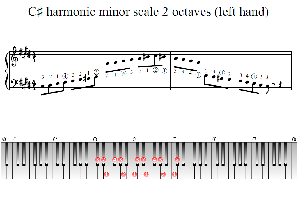 Figure 1. Whole view of the C-sharp harmonic minor scale 2 octaves (left hand)