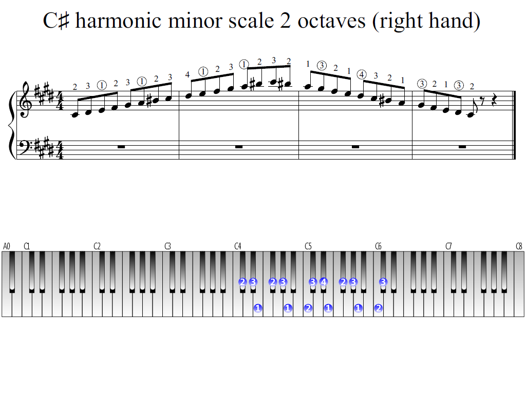 Figure 1. Whole view of the C-sharp harmonic minor scale 2 octaves (right hand)