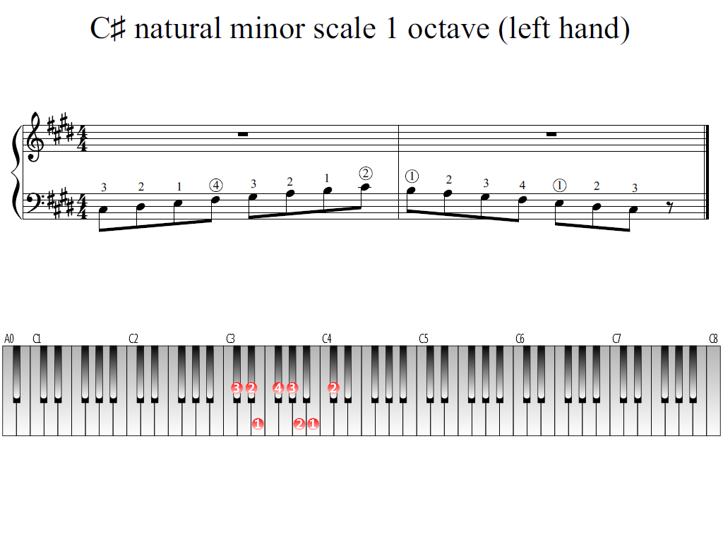 Figure 1. Whole view of the C-sharp natural minor scale 1 octave (left hand)