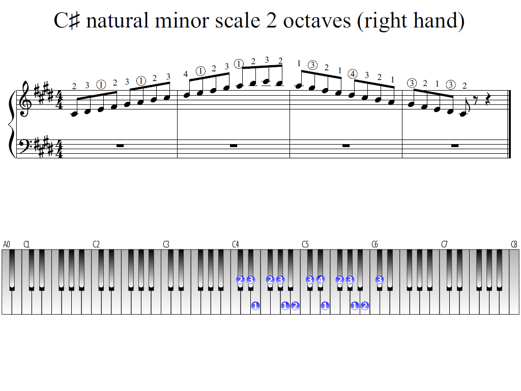 Figure 1. Whole view of the C-sharp natural minor scale 2 octaves (right hand)