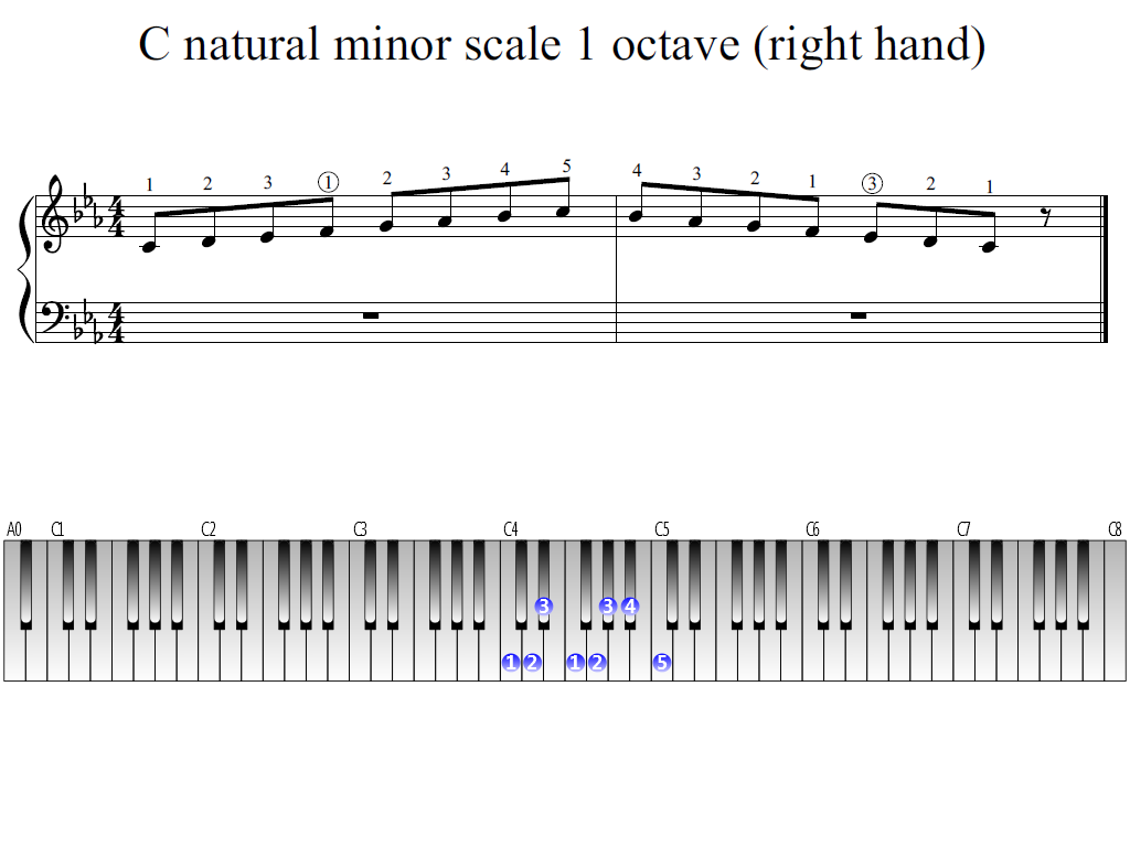 Figure 1. Whole view of the C natural minor scale 1 octave (right hand)