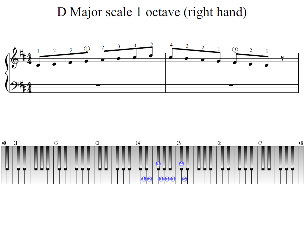 Figure 1. Whole view of the D Major scale 1 octave (right hand)
