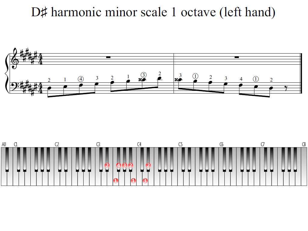 Figure 1. Whole view of the D-sharp harmonic minor scale 1 octave (left hand)