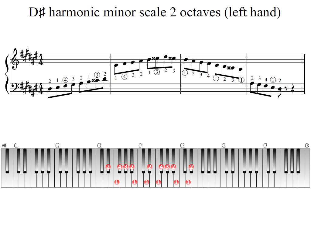 Figure 1. Whole view of the D-sharp harmonic minor scale 2 octaves (left hand)