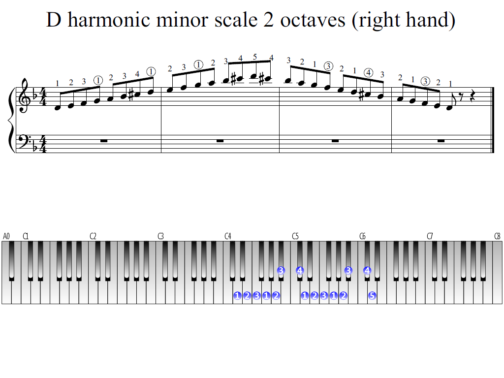 Figure 1. Whole view of the D harmonic minor scale 2 octaves (right hand)