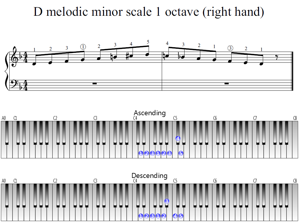 Figure 1. Whole view of the D melodic minor scale 1 octave (right hand)