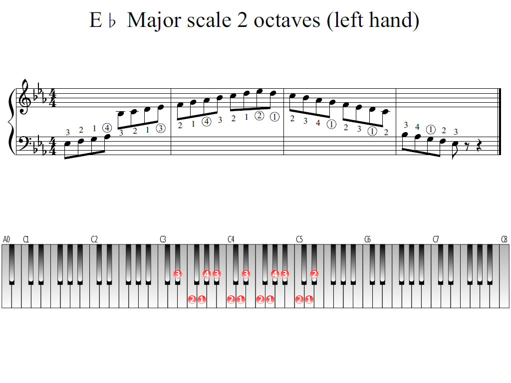 Figure 1. Whole view of the E-flat Major scale 2 octaves (left hand)