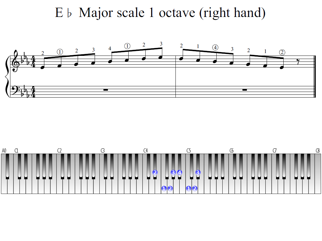 Figure 1. Whole view of the E-flat Major scale 1 octave (right hand)