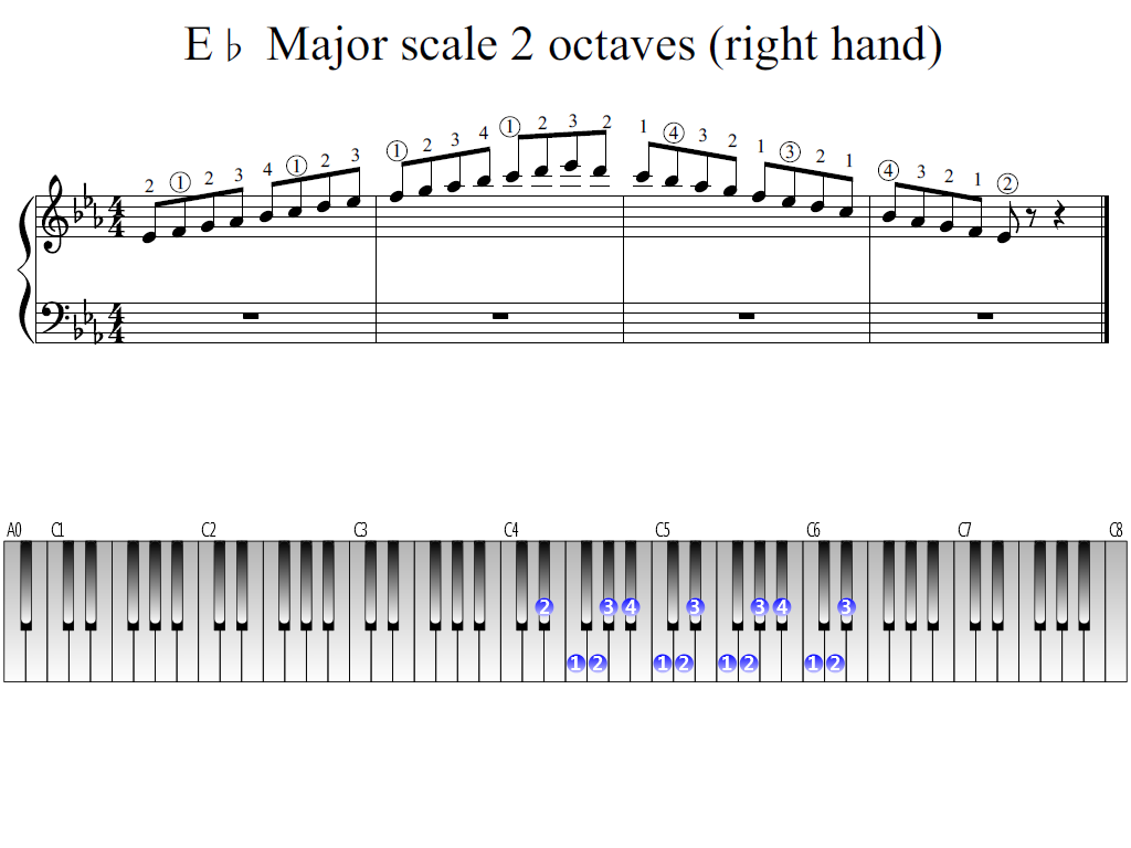 Figure 1. Whole view of the E-flat Major scale 2 octaves (right hand)