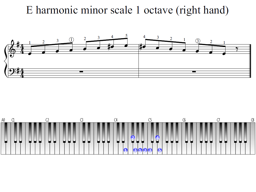 Figure 1. The Whole view of the E harmonic minor scale 1 octave (right hand)